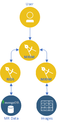 MRIM in context of other micro-services