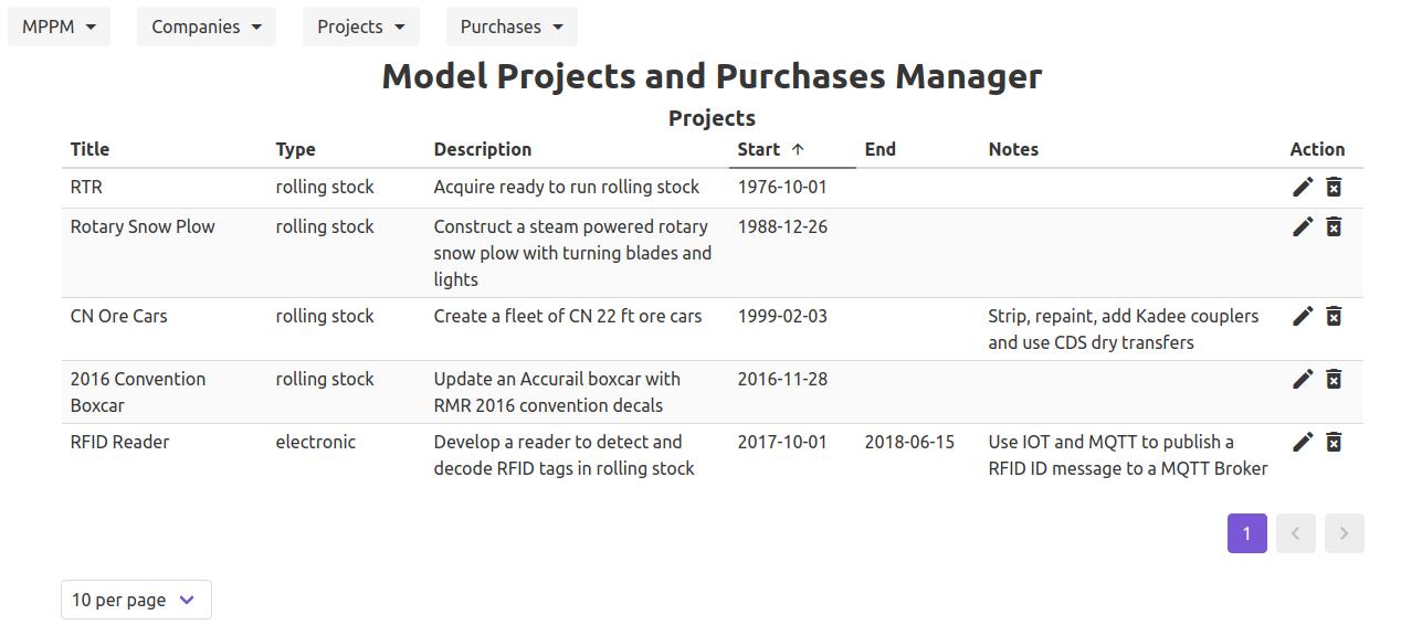 MPPM project list